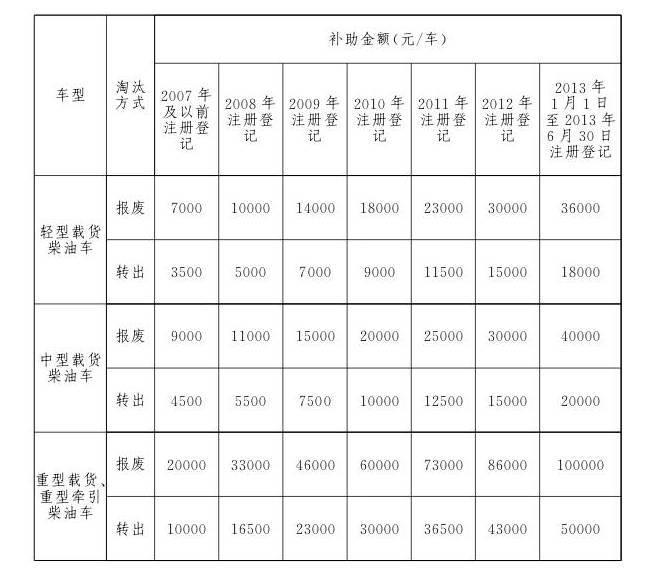 9月21日起!报废补助最高10万! 北京出台老旧柴油车报废方案