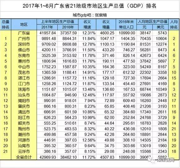 2017上半年广州gdp_广州首超北京上海 再过2天,16个好消息让你不愿离开广州