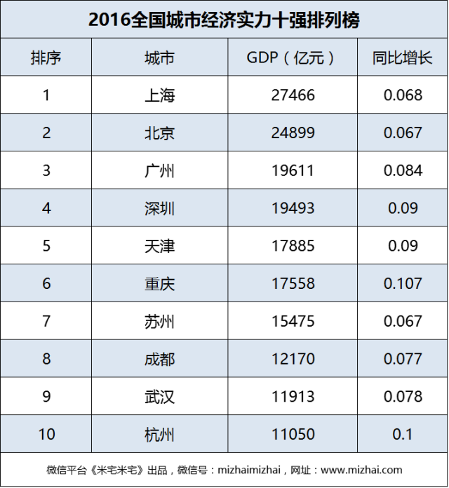 上海市2018年经济总量及排位_上海市1977年准考证