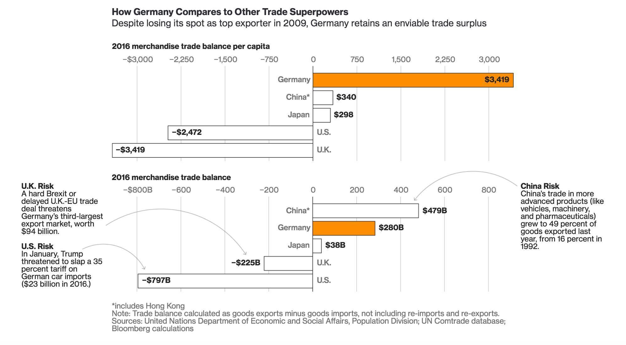 自由贸易决心坚定,默克尔这次还能赢吗?|专栏