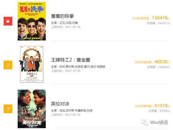 13部国庆档电影来袭,《战狼2》引爆北京文化一幕能否重现?