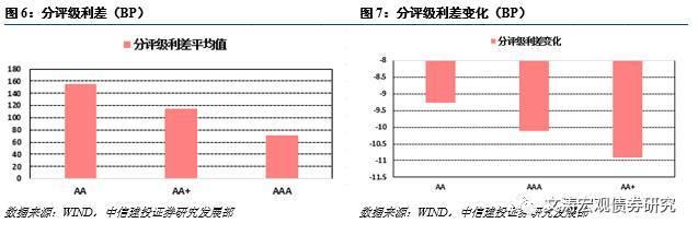 【中信建投_行业利差跟踪】行业利差普遍收窄(9.11-9.24)1.80新开传奇私服
