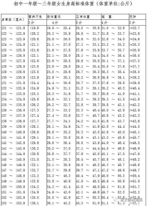 如果不改革,18中考體育這么考(附身高體重對照表)圖片