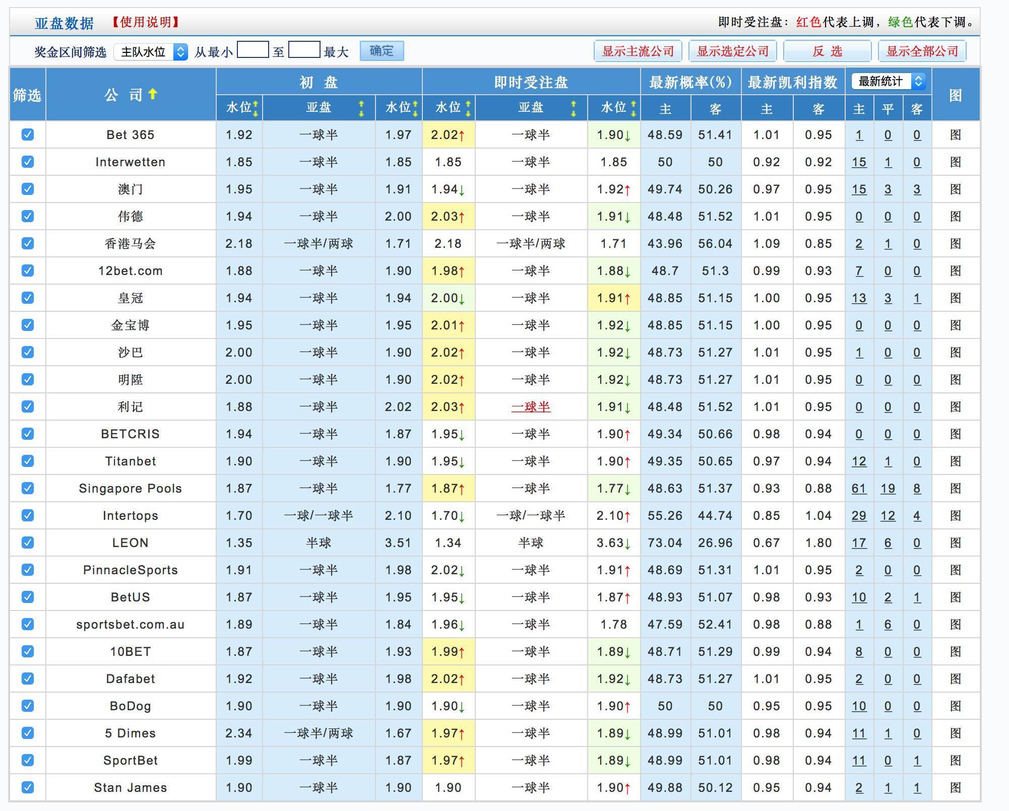 全球规模最大的空中冲浪池、港澳地区首间悦榕庄、澳门首个百分百以度假风情为发展蓝本的世界级娱乐度假城……这就是於日前在?城开幕的澳门银河。.传媒娱乐表现活跃,多权重板块上扬。 截至午间收盘,沪指报2279.29点,上涨13.24点,涨幅0.58%,成交1142亿元;深成指报8084.63点,上涨41.32点,.