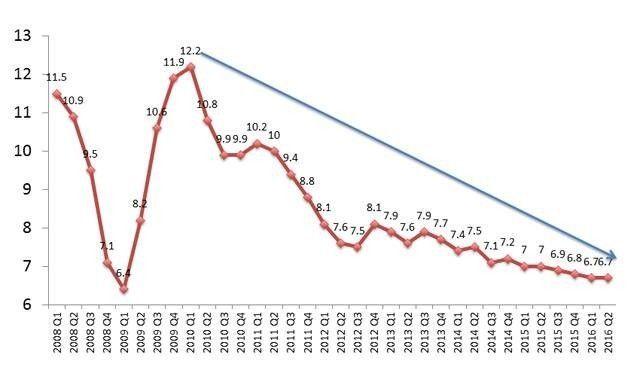 未来gdp增长率_国内gdp增长率