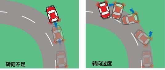 怎样安全行车过弯道?