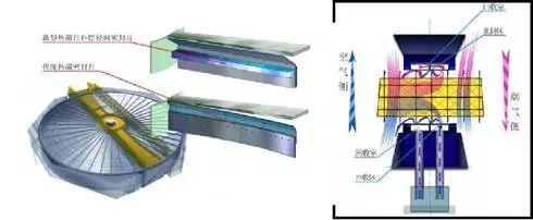 【节能100例】56,回转式空气预热器密封节能技术图片
