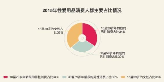 中国一年几百亿的情趣用品总量,每天1500个充v总量情趣情调图片