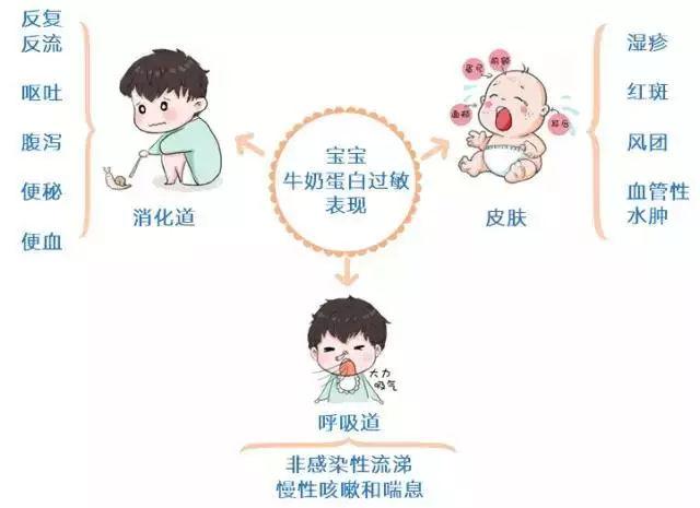 【宝宝】江湖过敏丨主食牛奶是蛋白,偏偏还对猪肉组图告急过敏,有解牛奶饺子馅的v宝宝图片