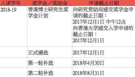 通知   香港大学硕士(MPhil)及博士(PhD)学位课