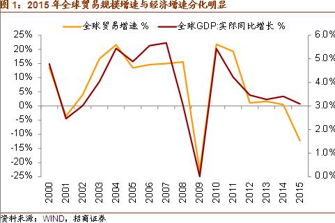 中国出口回升的极简逻辑