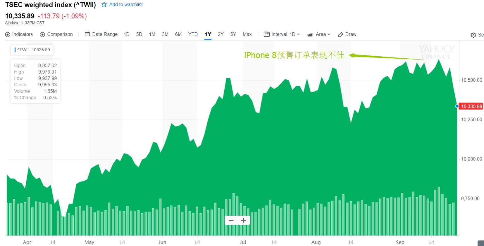 iPhone 8遇冷的悲剧:供应商股价惨跌,资金逃离台湾股市