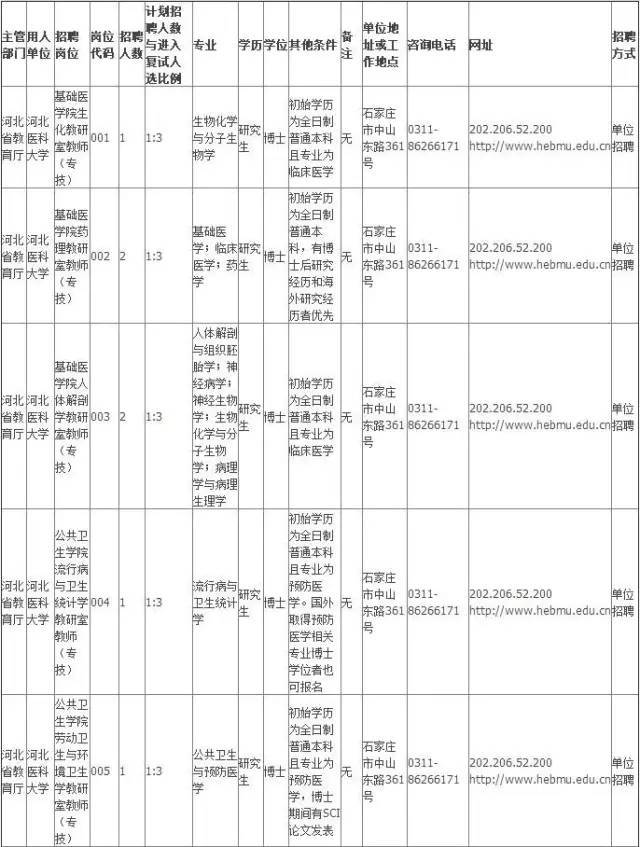 河北医科大学2017年第二次公开招聘18名工作人员公告