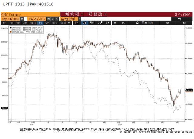 人民币中间价三连跌,6.62左右是结汇需求入场的机会