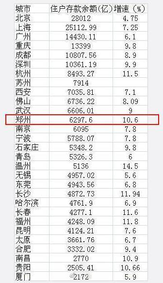 各市 人均存款_银行存款日记账