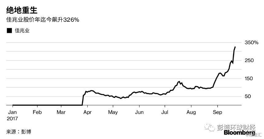 佳兆业浴火重生,投资者仍需非常谨慎