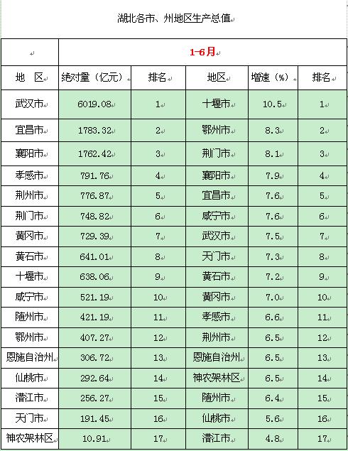 湖北省每个市gdp排名_2018湖北各市州GDP排名 湖北各地经济数据排行榜