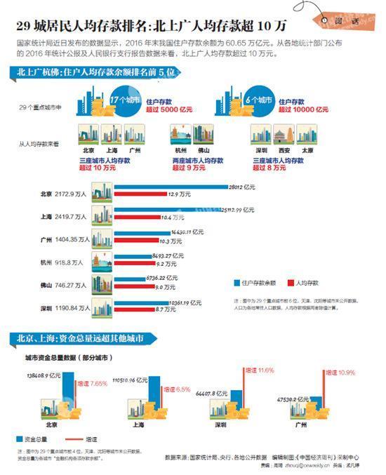 年人均存款_中国人均存款是多少