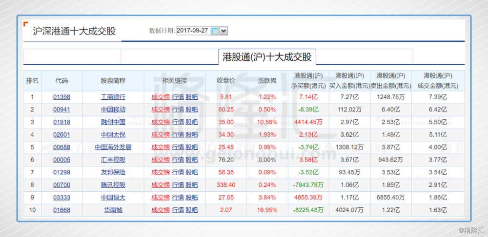 港股骈盘:内房股强大势还击 恒指28000下方震动收升