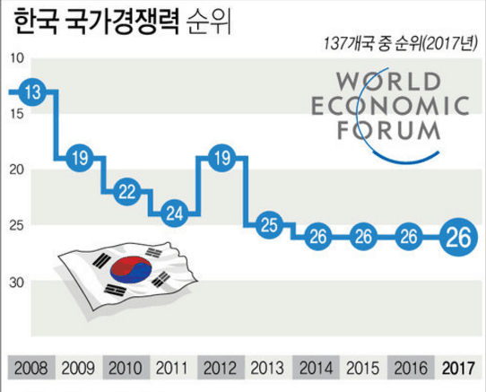 韩国经济总量进前10_韩国财阀经济图片