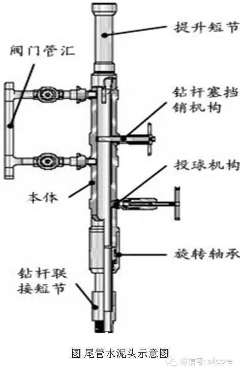 史上最全固井技术概述(量大、多图、易懂