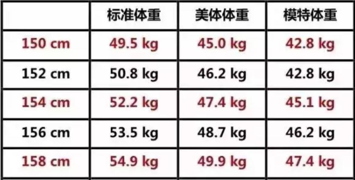 2017最新体重标准出炉 你超重了么