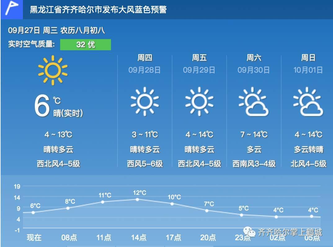 查齐齐哈尔天气预报15天天气预报+