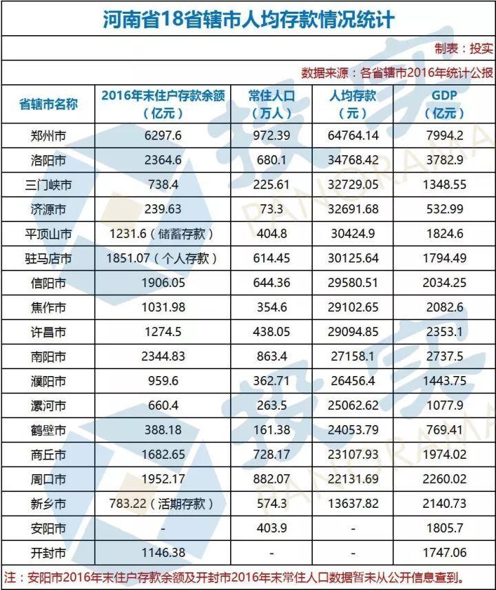 河南人均排名_河南旅游景点排名前十