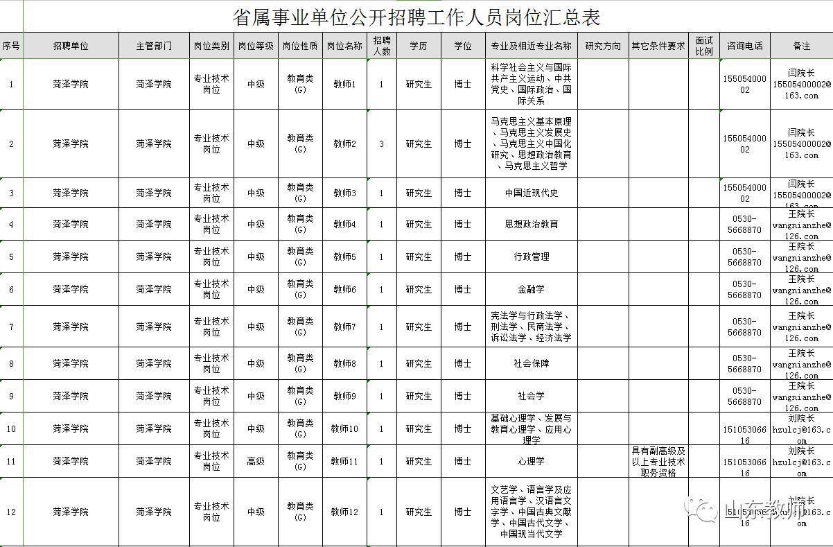 这次,菏泽学院,滨州学院,青岛科技大学,枣庄学院,泰山医学院,烟台大学