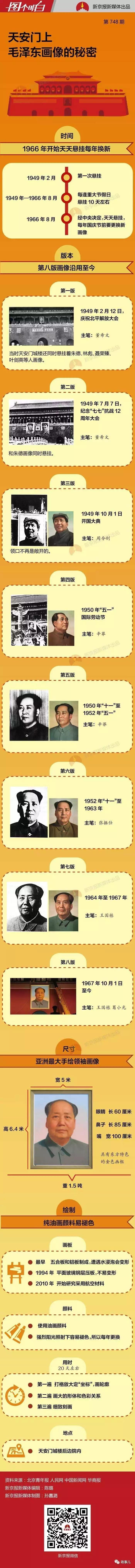 天安门城楼上的毛泽东像,为啥年年换?