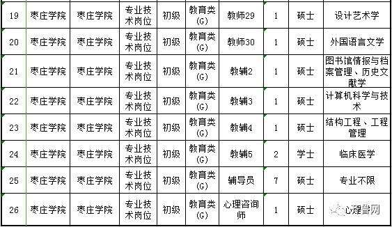 273165 详情点击→曲阜师范大学2017年公开招聘工作人员简章 枣庄学院
