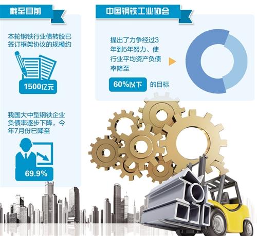 钢铁企业财务负担加重,部分企业债务风险加大,去杠杆势在必行