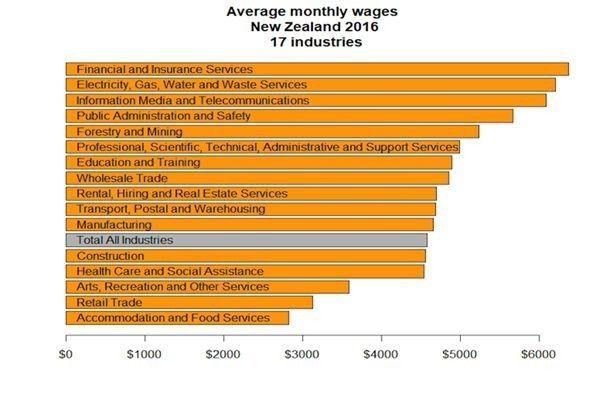 新西兰人均工资水平_新西兰国旗