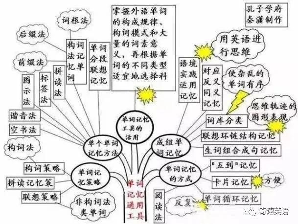 12张图掌握初中英语所有知识点强烈建议收藏