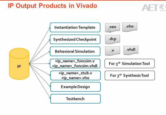 vhdl调用verilog_[转]Vivado中IP的使用方法