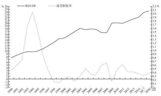gdp和m2_紫寒点金 惊 富人不再富,是有原因的