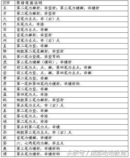 巨笔顺笔画顺序-汉字笔顺规则大汇总 与孩子来个写字比赛,看谁错的多