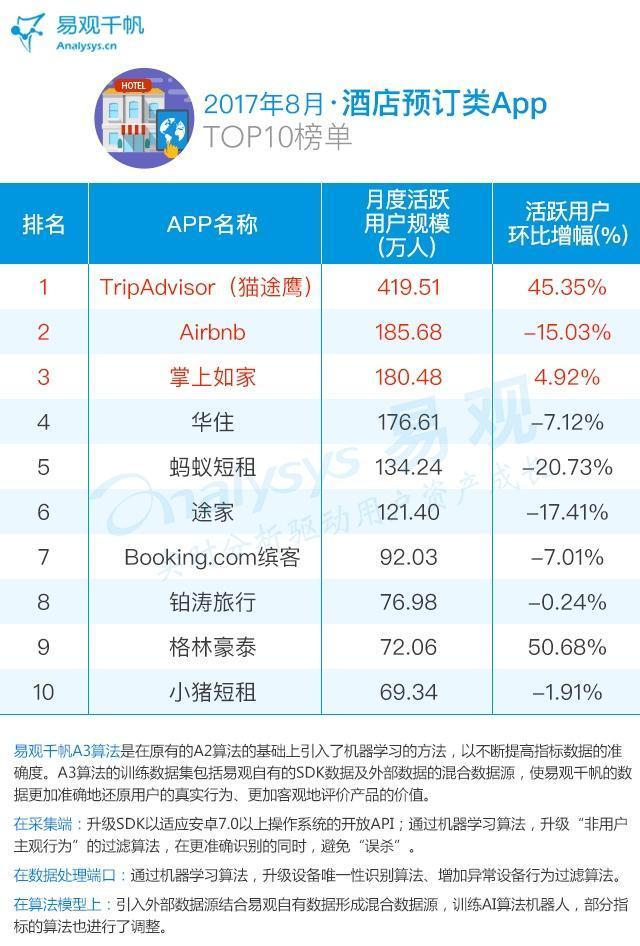 旅行app排行榜_榜单4月在线旅游APP月活TOP31均上涨:携程去哪儿飞猪马蜂...