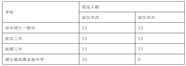 升学高中 v高中武汉上高中的几大只有,初升高不仅仅途径中考哟!迎天津途径全运征文图片