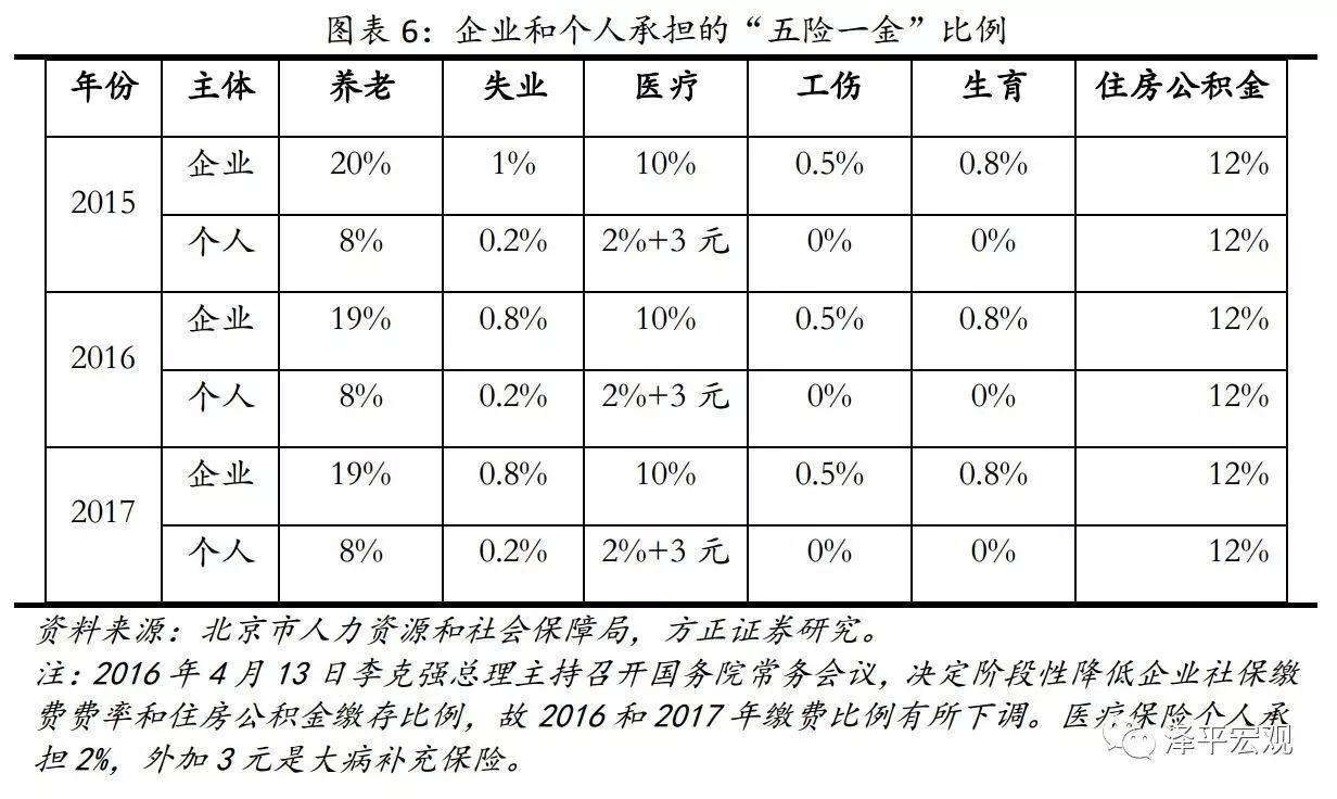降成本:中美税制及税负比较研究