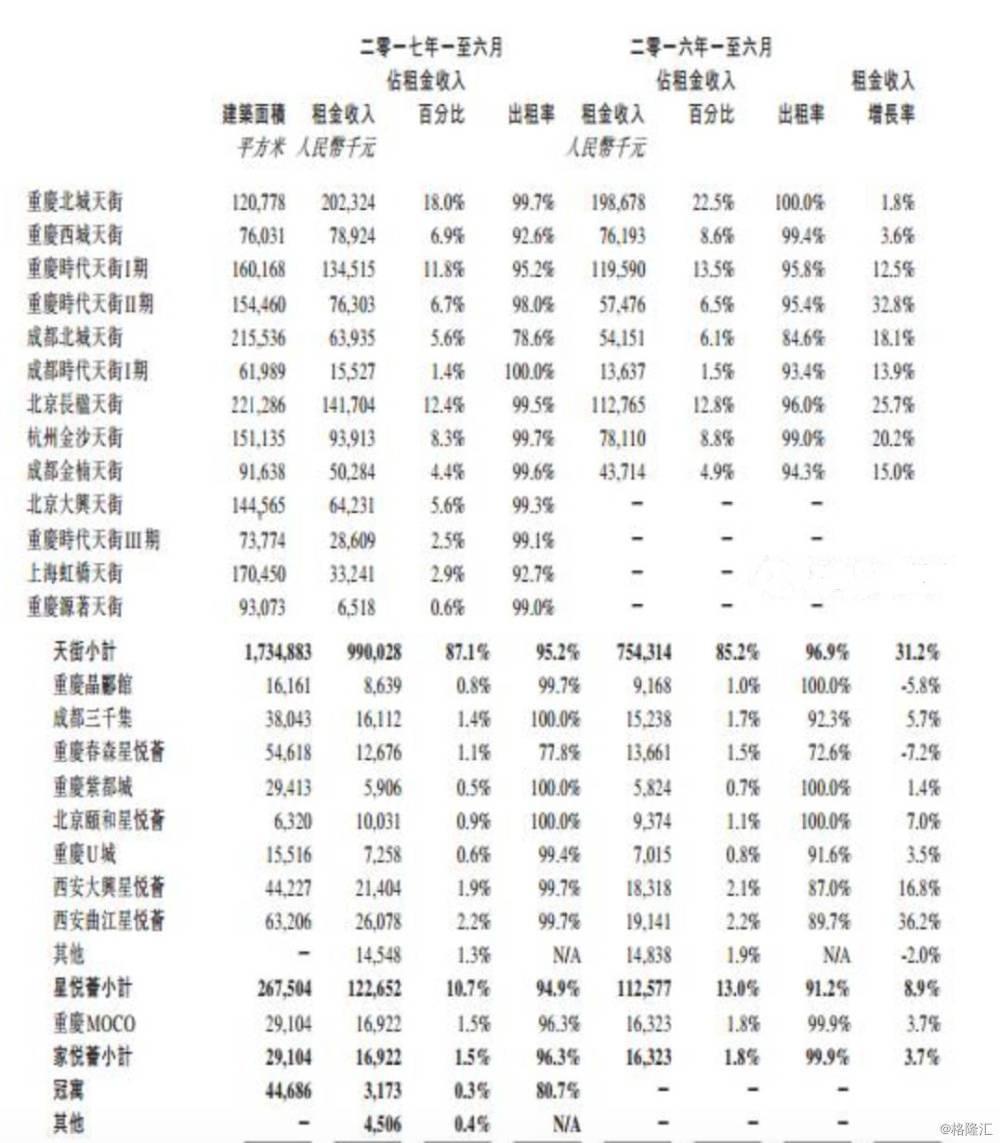 太古、恒隆、万达、凯德、华润、大悦城、九龙仓、嘉里、龙湖、新城426个MALL上半年租金、运营情况都在这!
