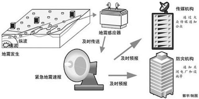 四川广元发生5.4级地震,为何地
