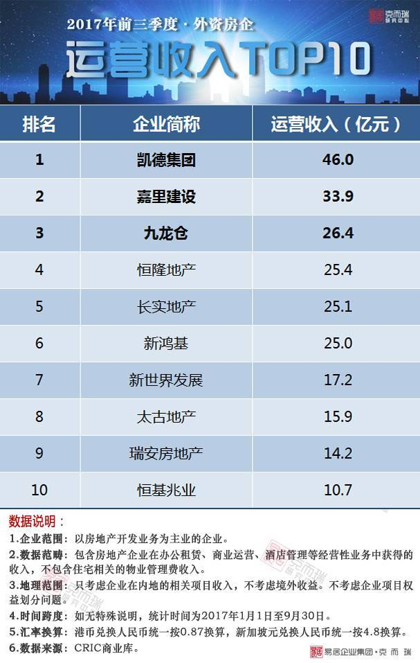 2017年前三季度中国房地产企业运营收入排行榜