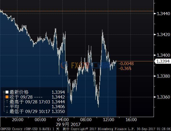 英镑兑欧元跌至一周低位,英国GDP数据或留重大隐患