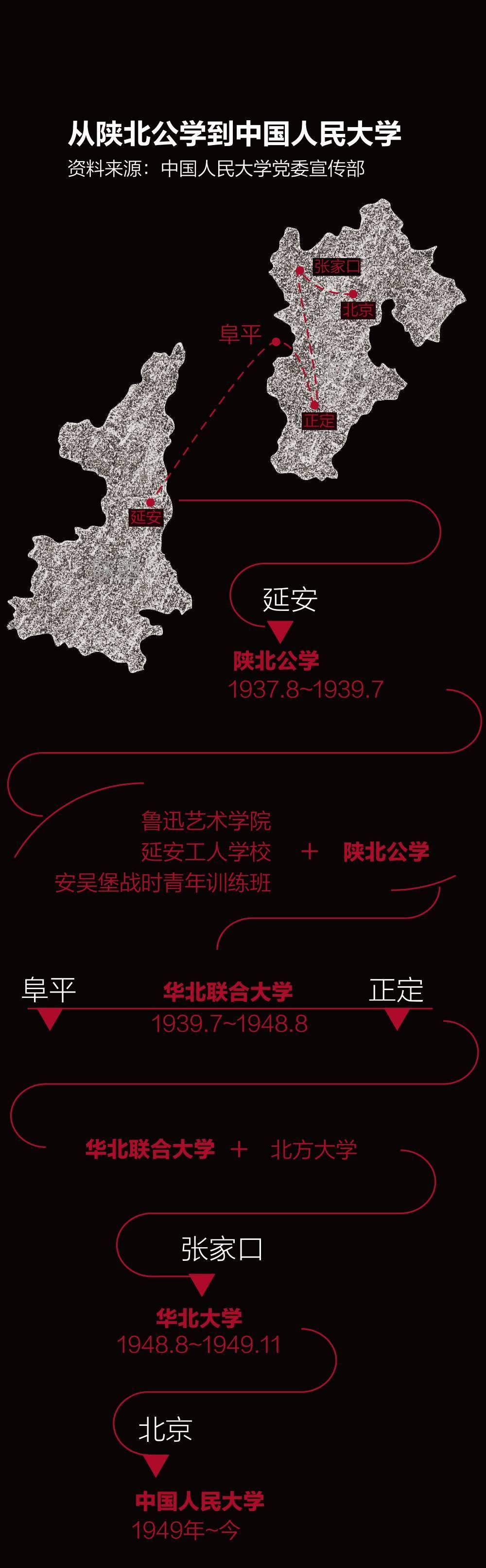 人大80年:从红色基因到中国学派
