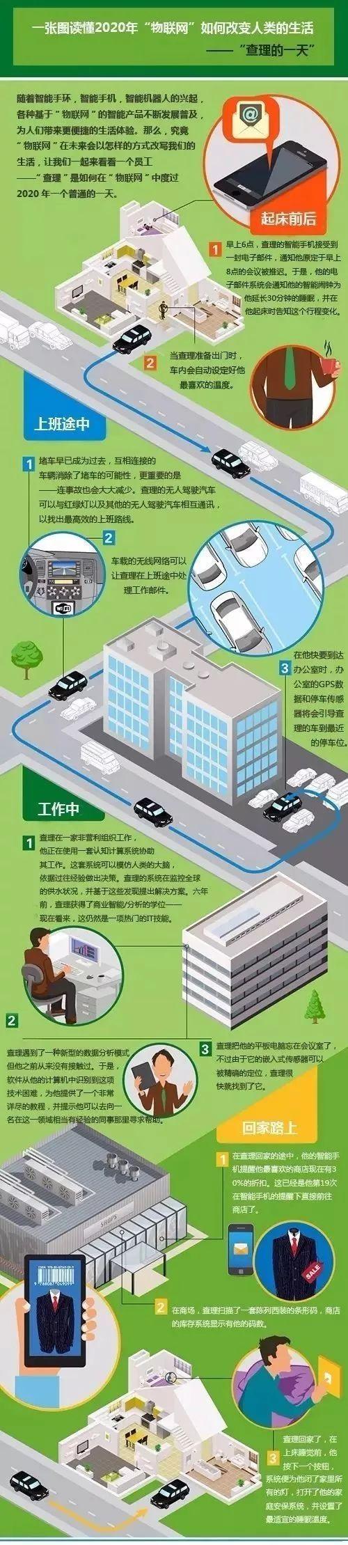 看懂了这些图你就懂得了物联网技术_www.cnitedu.cn