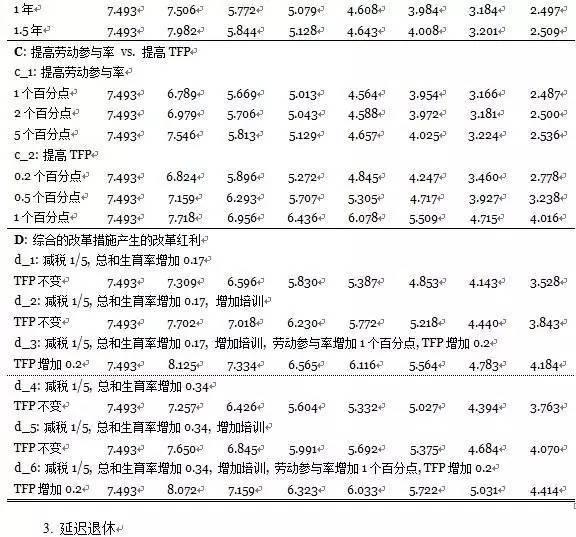 【原创】从人口红利到改革红利 ——基于中国潜在增长率的模拟