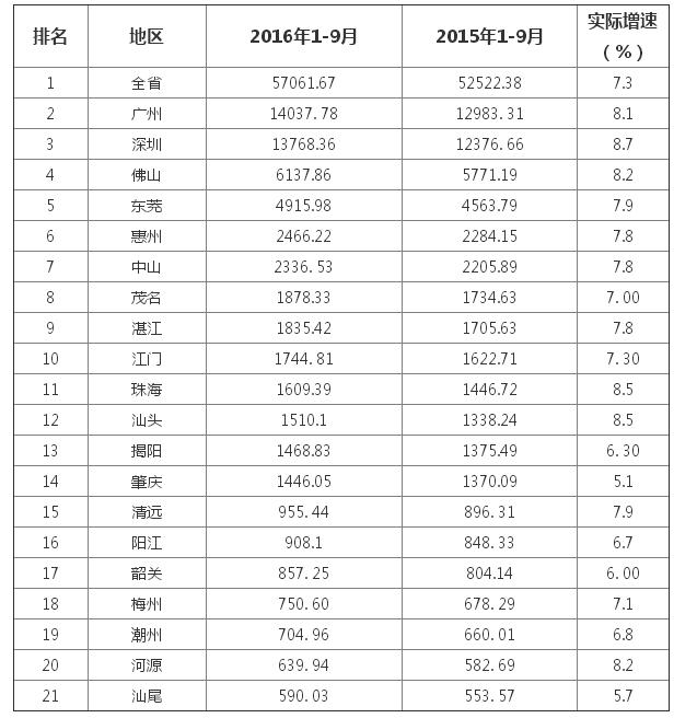广东各市人均排名_广东各市