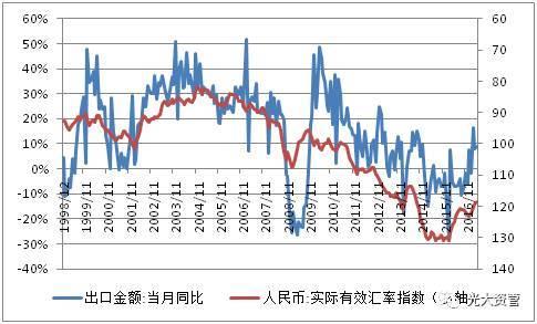 出口gdp_中美出口gdp历年对比