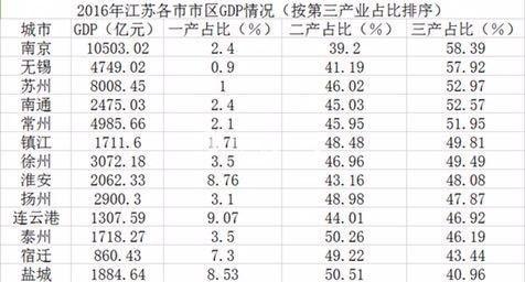 江苏淮安区gdp排名_陕西榆林与江苏淮安的2020上半年GDP出炉,两者排名怎样